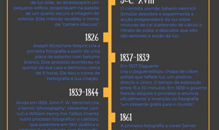 Um Clique de História – A Fotografia