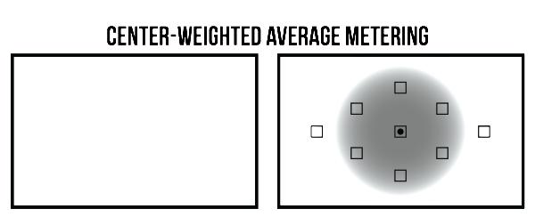 Modo de medição PONDERADA AO CENTRO